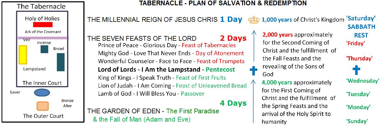 Feasts of the Lord Are Appointments with God